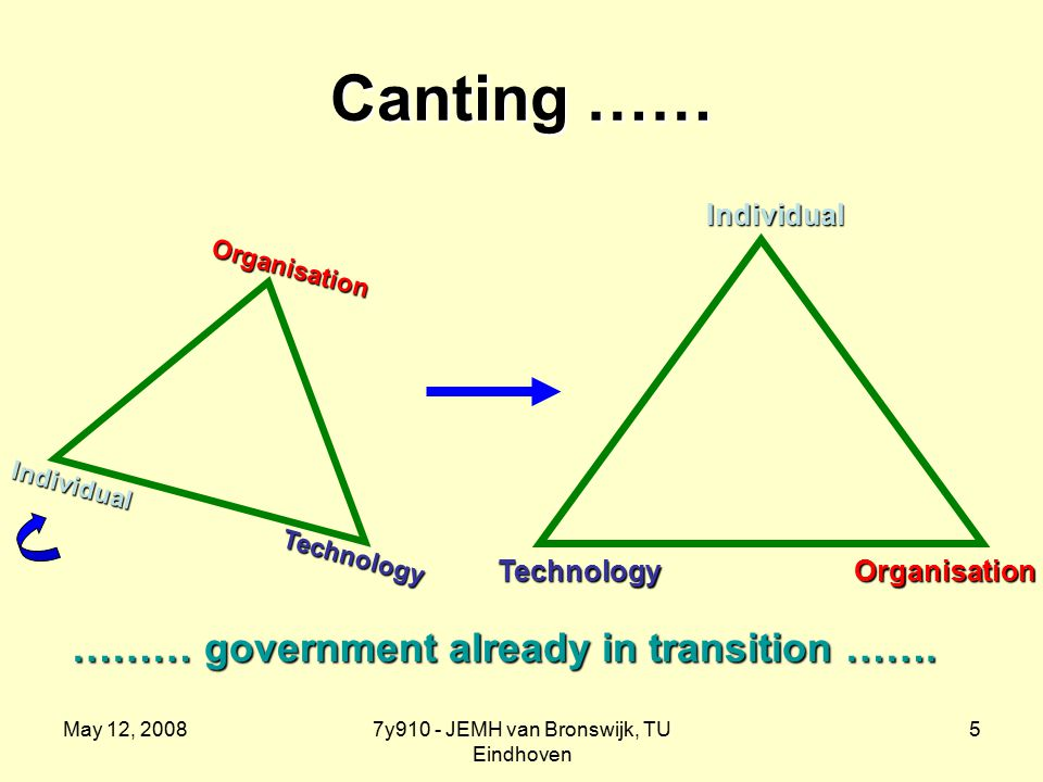 May 12, 20087y910 - JEMH van Bronswijk, TU Eindhoven 5 Canting …… ……… government already in transition …….
