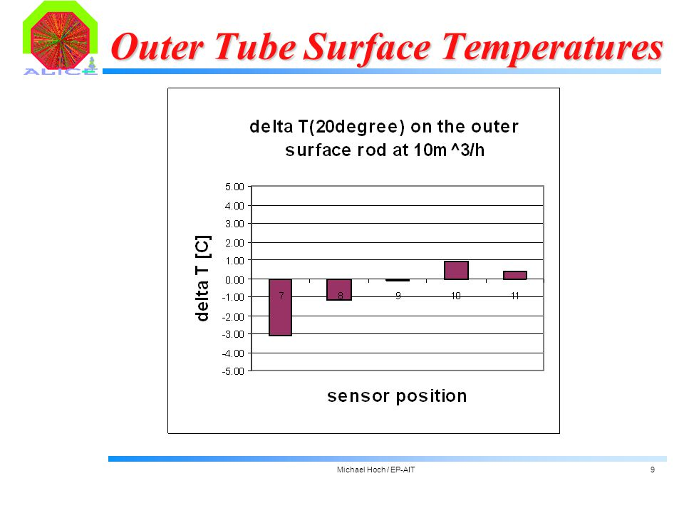 Michael Hoch / EP-AIT9 Outer Tube Surface Temperatures
