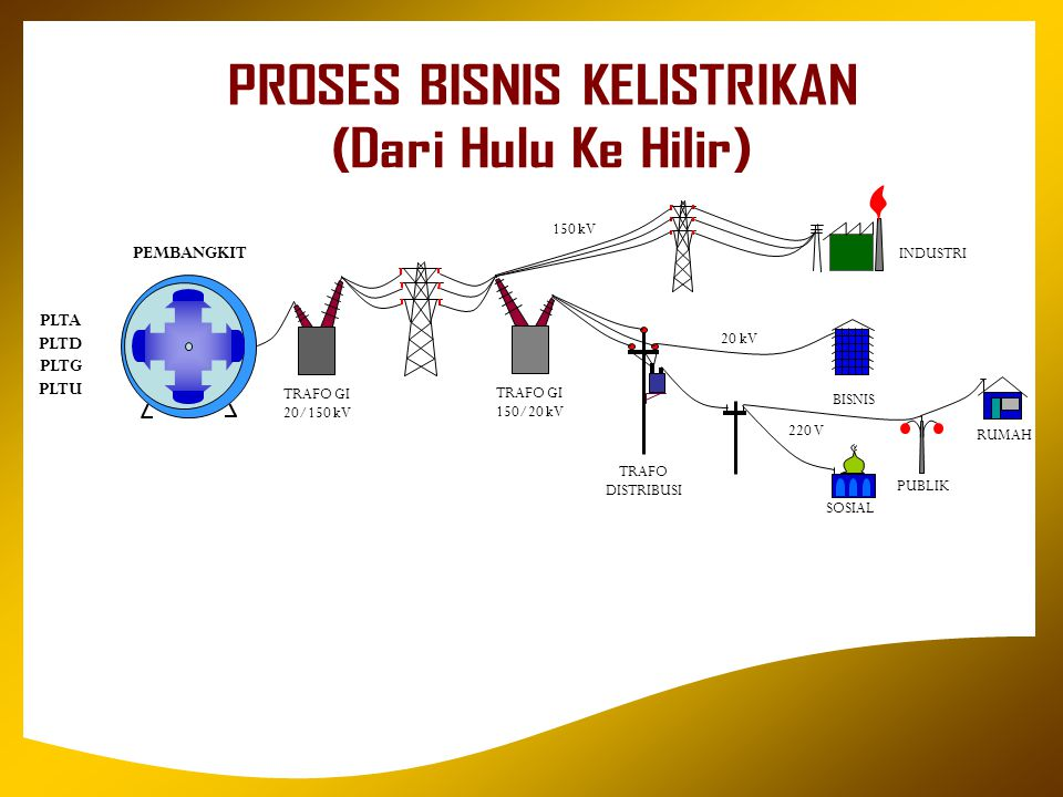 L I S T R I K U N T U K K E H I D U P A N Y A N G L E B I H B A I K MAMBARIAKAN NANG BAIK, MENDAPATAKAN NANG TABAIK PEMBANGKIT PLTA PLTD PLTG PLTU BISNIS INDUSTRI RUMAH PUBLIK SOSIAL TRAFO DISTRIBUSI 20 kV 150 kV TRAFO GI 150/20 kV TRAFO GI 20/150 kV 220 V