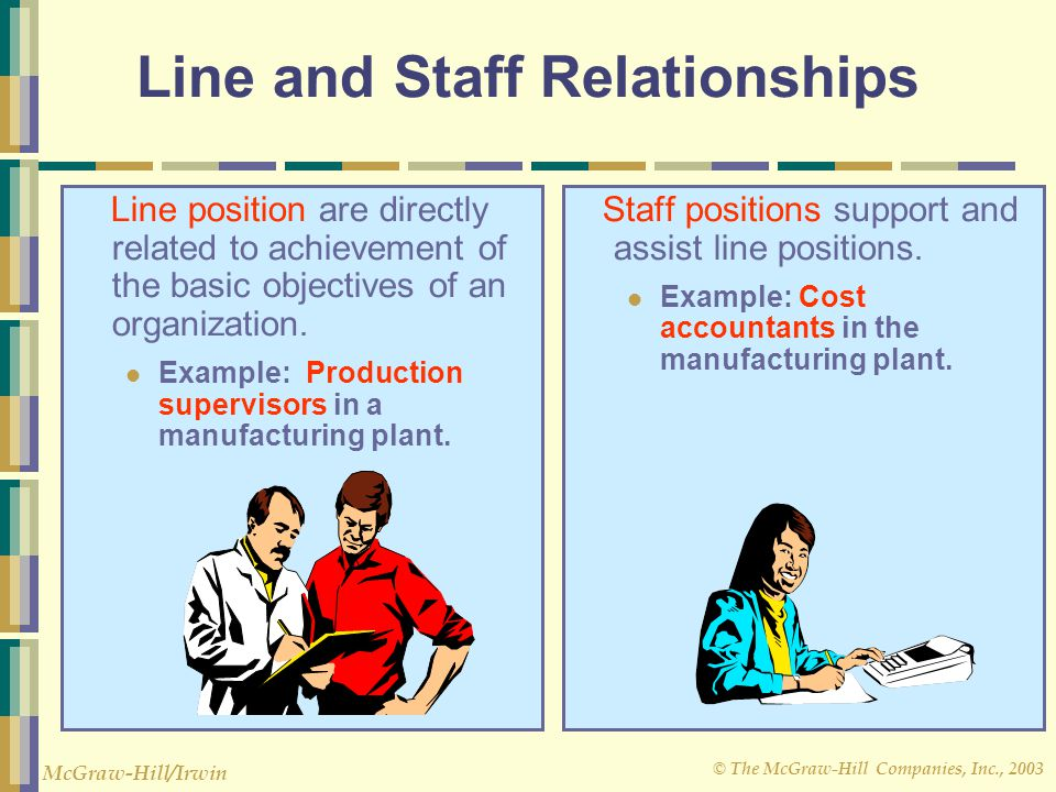 © The McGraw-Hill Companies, Inc., 2003 McGraw-Hill/Irwin Line and Staff Relationships Line position are directly related to achievement of the basic