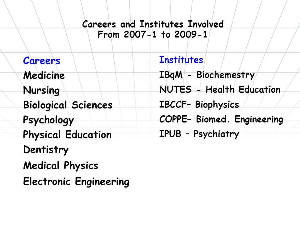 Careers and Institutes Involved From 2007-1 to 2009-1 Careers Institutes Medicine IBqM - Biochemestry Nursing NUTES - Health Education Biological Sciences IBCCF– Biophysics Psychology COPPE– Biomed.
