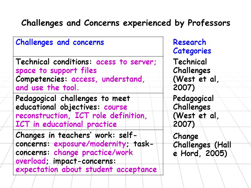 Challenges and Concerns experienced by Professors Challenges and concerns Technical conditions: acess to server; space to support files Competencies: access, understand, and use the tool.