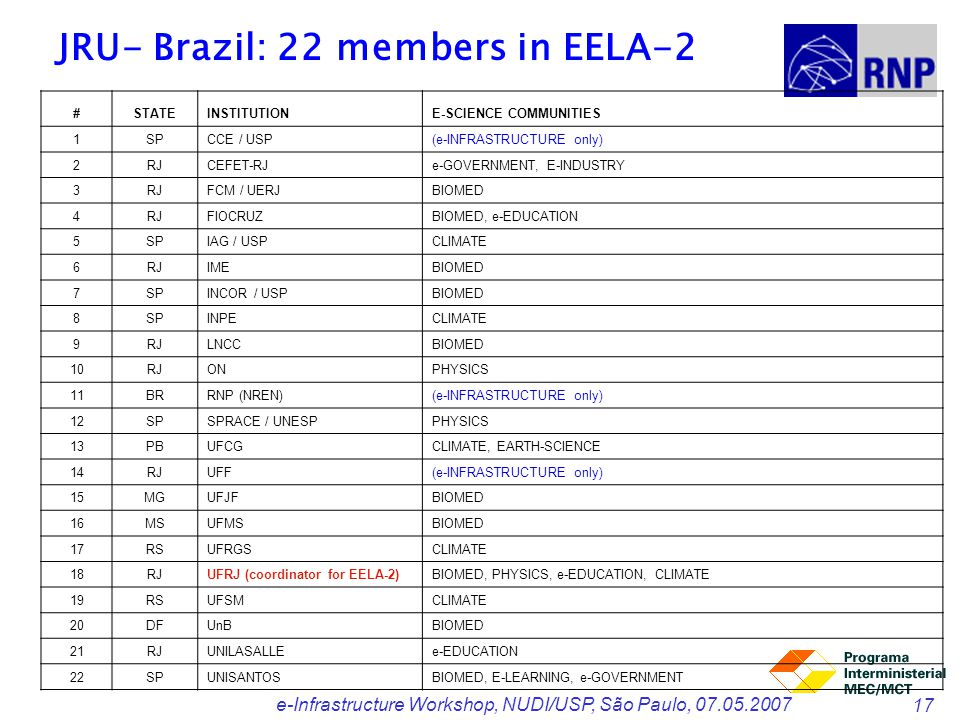 e-Infrastructure Workshop, NUDI/USP, São Paulo, 07.05.2007 17 JRU- Brazil: 22 members in EELA-2 #STATEINSTITUTIONE-SCIENCE COMMUNITIES 1SPCCE / USP(e-