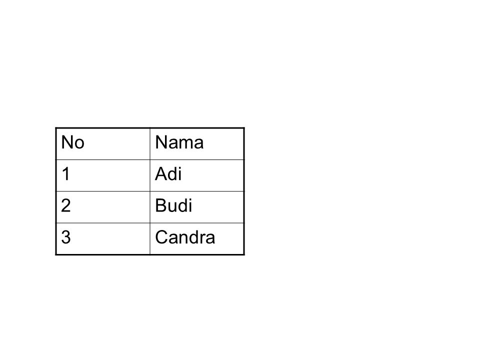NoNama 1Adi 2Budi 3Candra