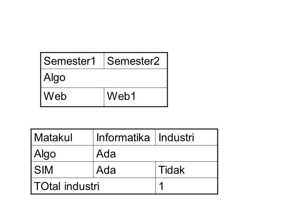 Semester1Semester2 Algo WebWeb1 MatakulInformatikaIndustri AlgoAda SIMAdaTidak TOtal industri1