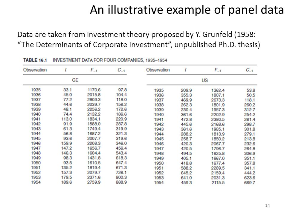 14 An illustrative example of panel data Data are taken from investment theory proposed by Y.