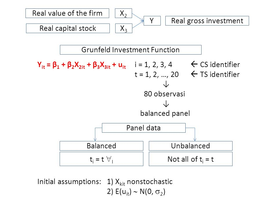 Real capital stock Real gross investment X3X3 X2X2 Real value of the firm Y Y it = β 1 + β 2 X 2it + β 3 X 3it + u it i = 1, 2, 3, 4  CS identifier t = 1, 2, …, 20  TS identifier ↓ 80 observasi ↓ balanced panel Initial assumptions:1) X kit nonstochastic 2) E(u it )  N(0,  2 ) Grunfeld Investment Function Panel data BalancedUnbalanced t i = t  I Not all of t i = t