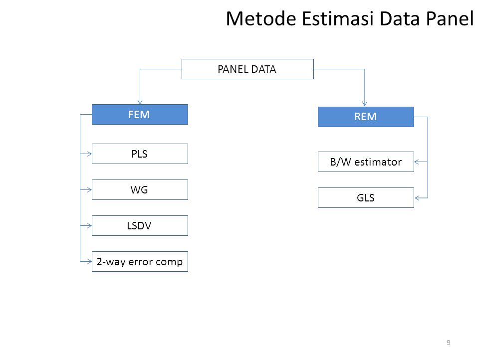 Metode Estimasi Data Panel PANEL DATA FEM 9 PLS WG LSDV 2-way error comp B/W estimator GLS REM