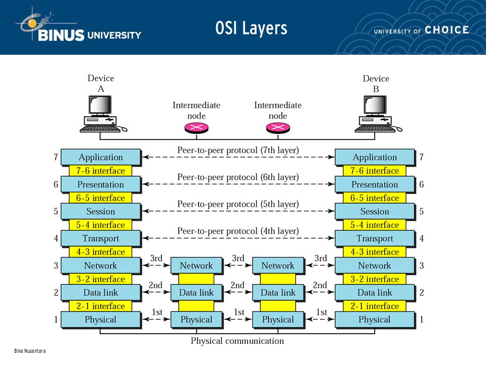 Bina Nusantara Internet Layer (IP) Systems may be attached to different networks Routing functions across multiple networks Implemented in end systems and routers