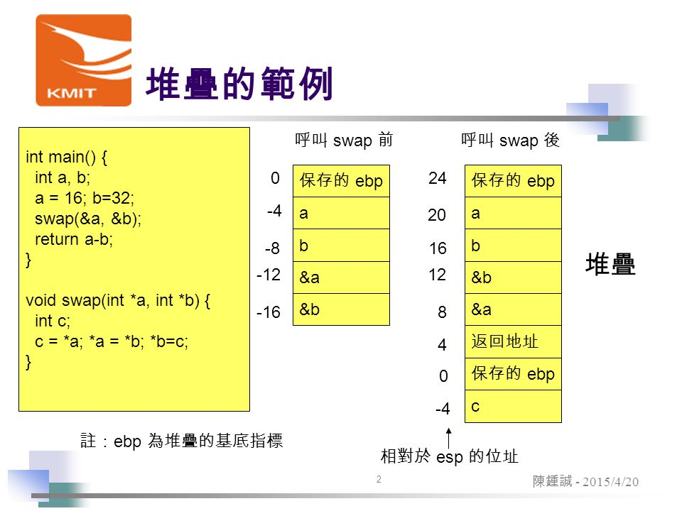 3 陳鍾誠 - 2015/4/20 編譯後的 swap 程式.text _swap: pushl %ebp movl %esp, %ebp subl $4, %esp movl 8(%ebp), %eax movl (%eax), %ecx movl %ecx, -4(%ebp) movl 8(ebp), %eax movl 12(%ebp), %edx movl (%edx), %ecx movl %ecx, (%eax) movl 12(%ebp),%eax movl -4(%ebp),%ecx movl %ecx, (%eax) leave ret Swap 函數定義開始 保存堆疊基底指標 ebp 設定堆疊指標 esp 為 ebp ( 保留 ebp) 在堆疊中保留 4 個位元組給 c 變數 eax = a ecx = *a c = ecx ( c = *a;) eax = a edx = b ecx = *b *a = ecx(*a = *b;) eax = b ecx = c *b = ecx(*b = c;) 恢復 ebp, esp 的值 = movl %ebp, %esp; popl %ebp; ( 返回上一層 )