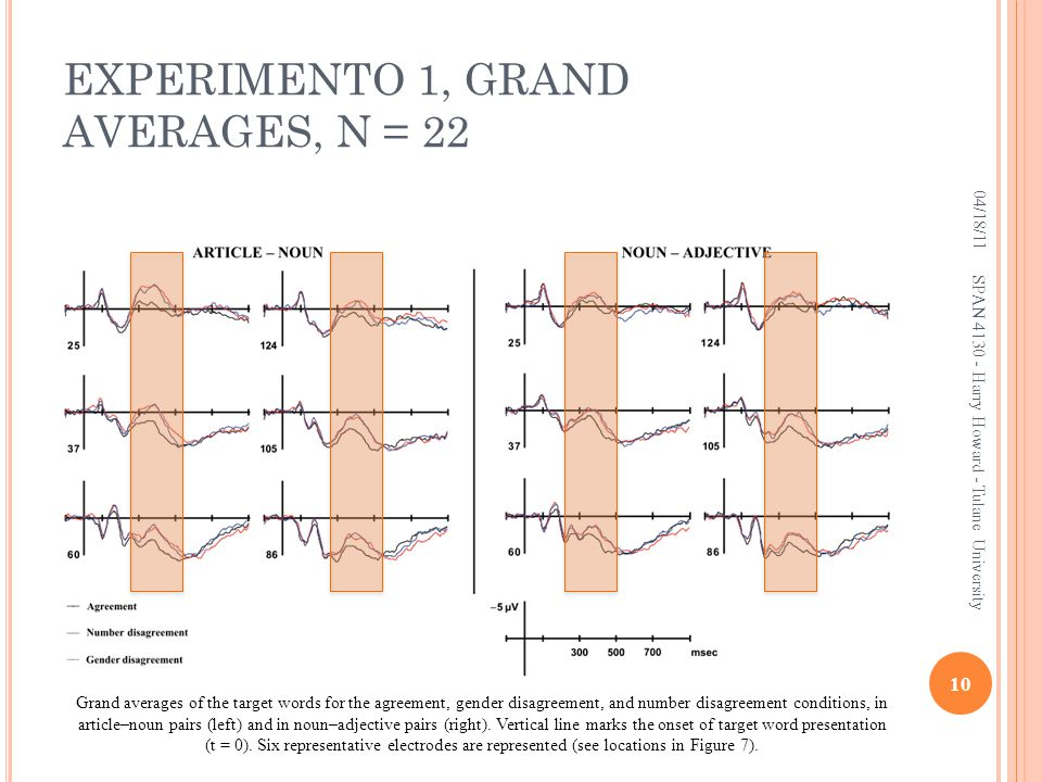 EXPERIMENTO 1, GRAND AVERAGES, N = 22 04/18/11 10 SPAN 4130 - Harry Howard - Tulane University Grand averages of the target words for the agreement, gender disagreement, and number disagreement conditions, in article–noun pairs (left) and in noun–adjective pairs (right).