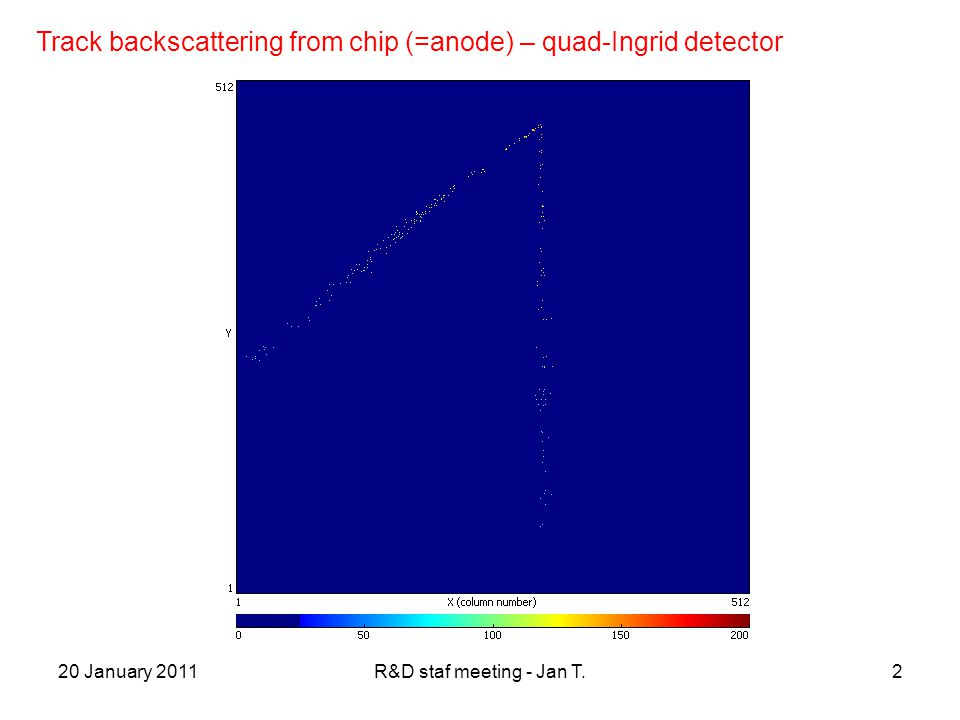 20 January 2011R&D staf meeting - Jan T.2 Track backscattering from chip (=anode) – quad-Ingrid detector