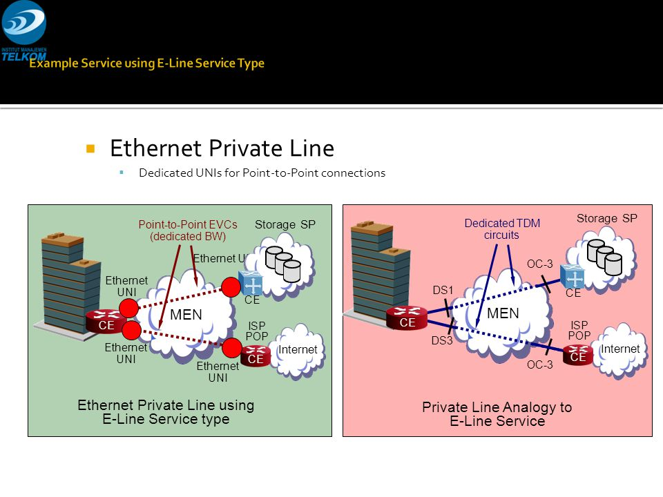  Ethernet Private Line  Dedicated UNIs for Point-to-Point connections MEN Ethernet UNI Point-to-Point EVCs (dedicated BW) CE Ethernet Private Line u