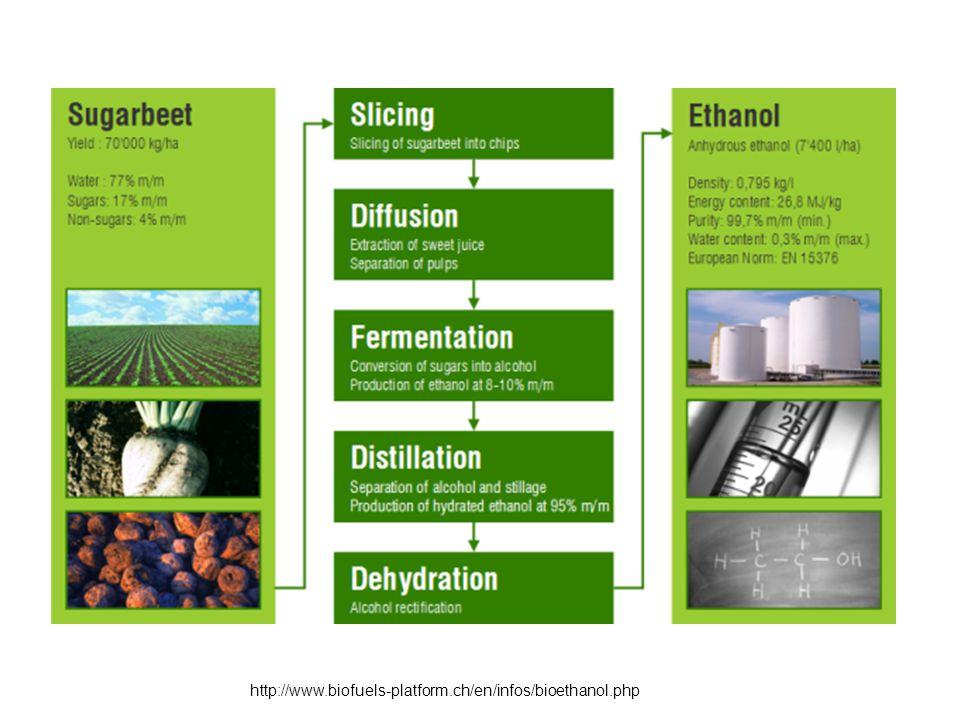 http://www.biofuels-platform.ch/en/infos/bioethanol.php