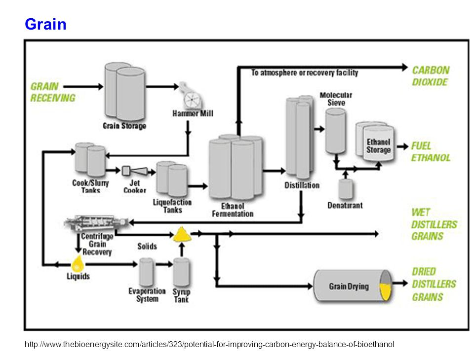 http://www.thebioenergysite.com/articles/323/potential-for-improving-carbon-energy-balance-of-bioethanol Grain