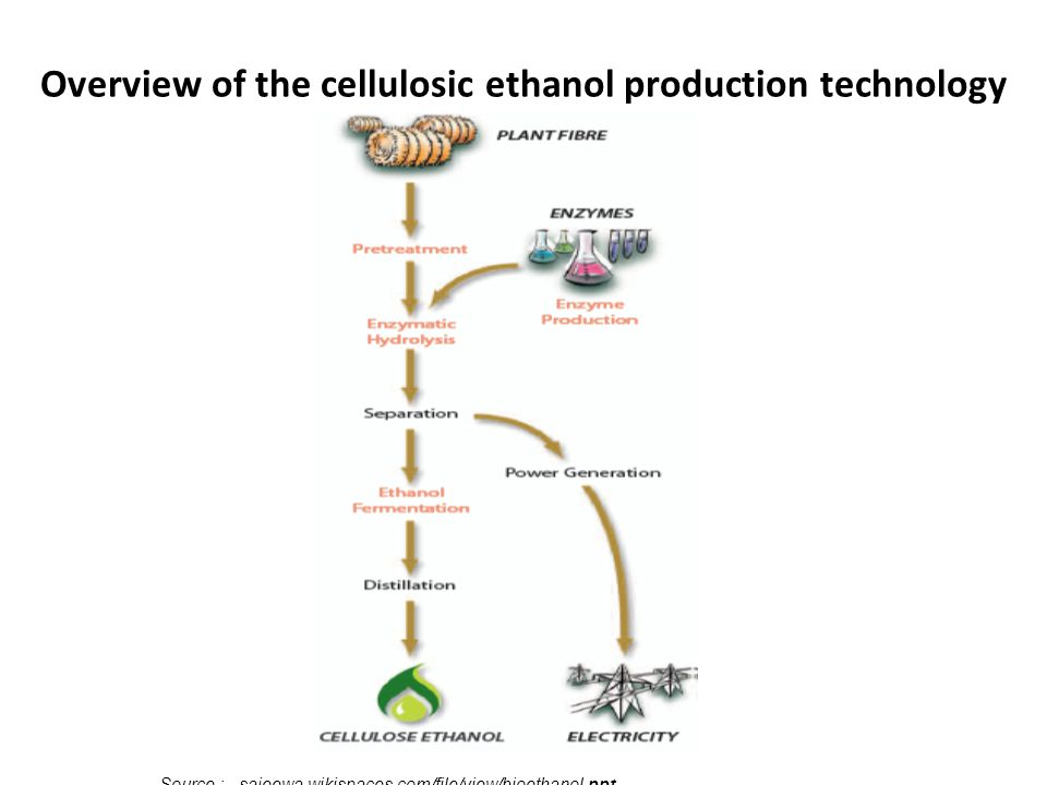 Overview of the cellulosic ethanol production technology Source : sajeewa.wikispaces.com/file/view/bioethanol.ppt
