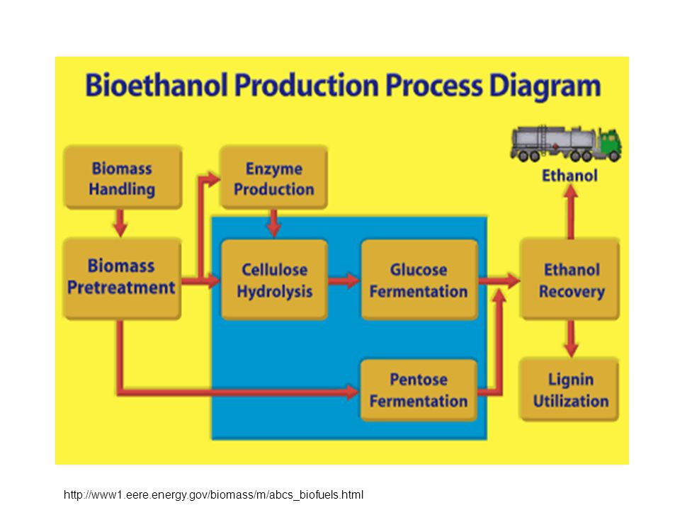 http://www1.eere.energy.gov/biomass/m/abcs_biofuels.html