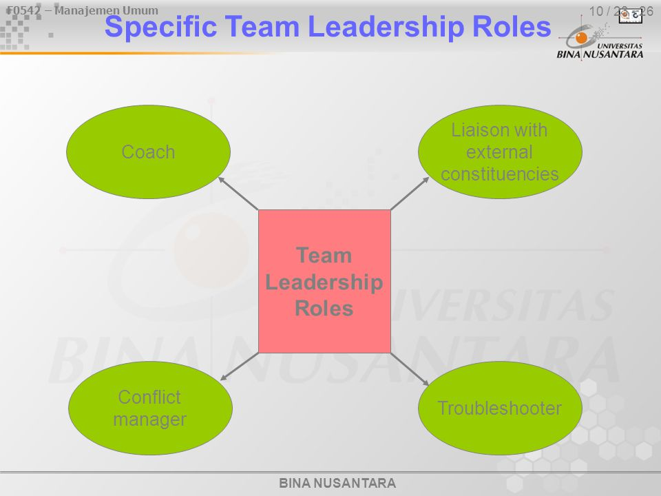 BINA NUSANTARA F0542 – Manajemen Umum 10 / 23 - 26 Specific Team Leadership Roles Coach Troubleshooter Conflict manager Team Leadership Roles Liaison with external constituencies