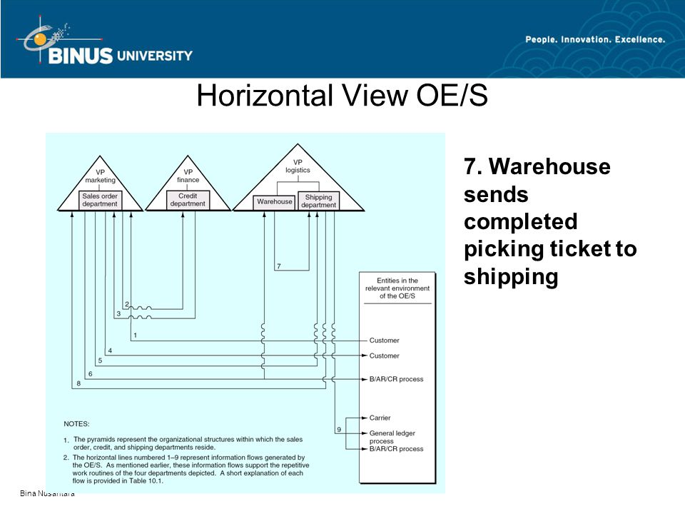 Bina Nusantara Horizontal View OE/S 7. Warehouse sends completed picking ticket to shipping