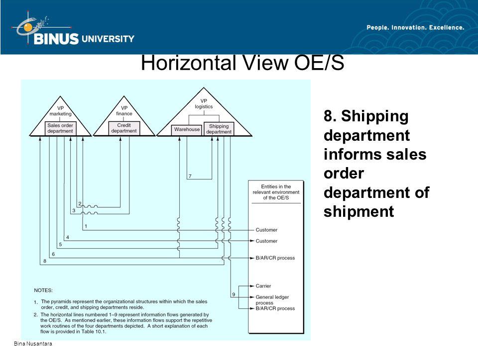 Bina Nusantara Horizontal View OE/S 8. Shipping department informs sales order department of shipment