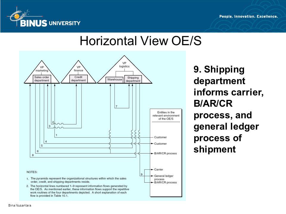 Bina Nusantara Horizontal View OE/S 9. Shipping department informs carrier, B/AR/CR process, and general ledger process of shipment