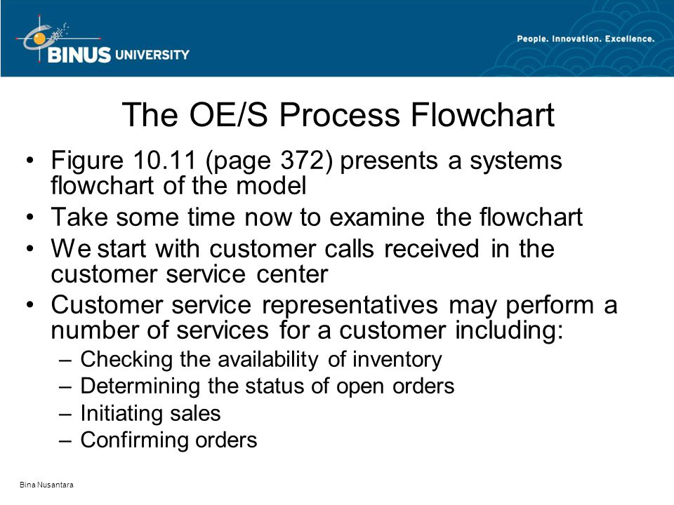 Bina Nusantara The OE/S Process Flowchart Figure 10.11 (page 372) presents a systems flowchart of the model Take some time now to examine the flowchart We start with customer calls received in the customer service center Customer service representatives may perform a number of services for a customer including: –Checking the availability of inventory –Determining the status of open orders –Initiating sales –Confirming orders