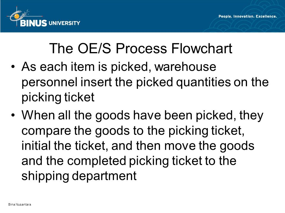 Bina Nusantara The OE/S Process Flowchart As each item is picked, warehouse personnel insert the picked quantities on the picking ticket When all the goods have been picked, they compare the goods to the picking ticket, initial the ticket, and then move the goods and the completed picking ticket to the shipping department