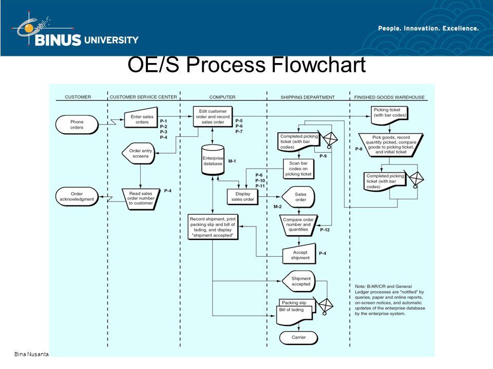 Bina Nusantara OE/S Process Flowchart