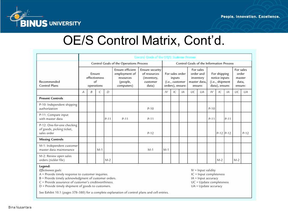 Bina Nusantara OE/S Control Matrix, Cont'd.
