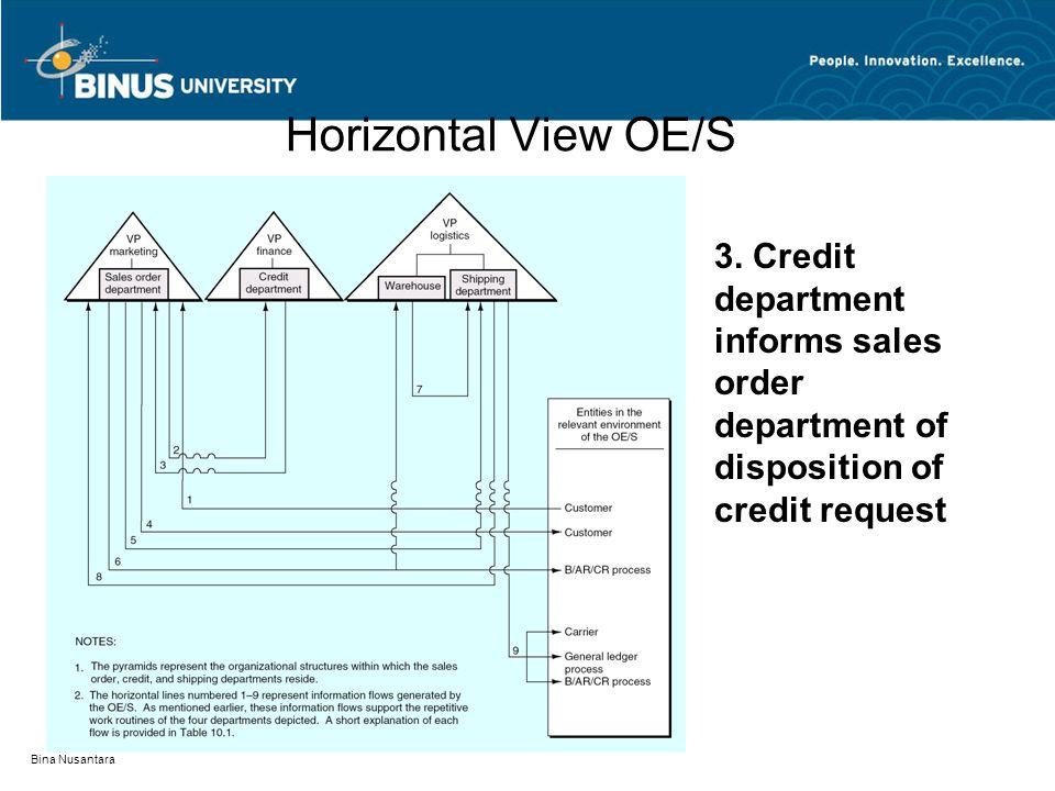 Bina Nusantara Horizontal View OE/S 3. Credit department informs sales order department of disposition of credit request