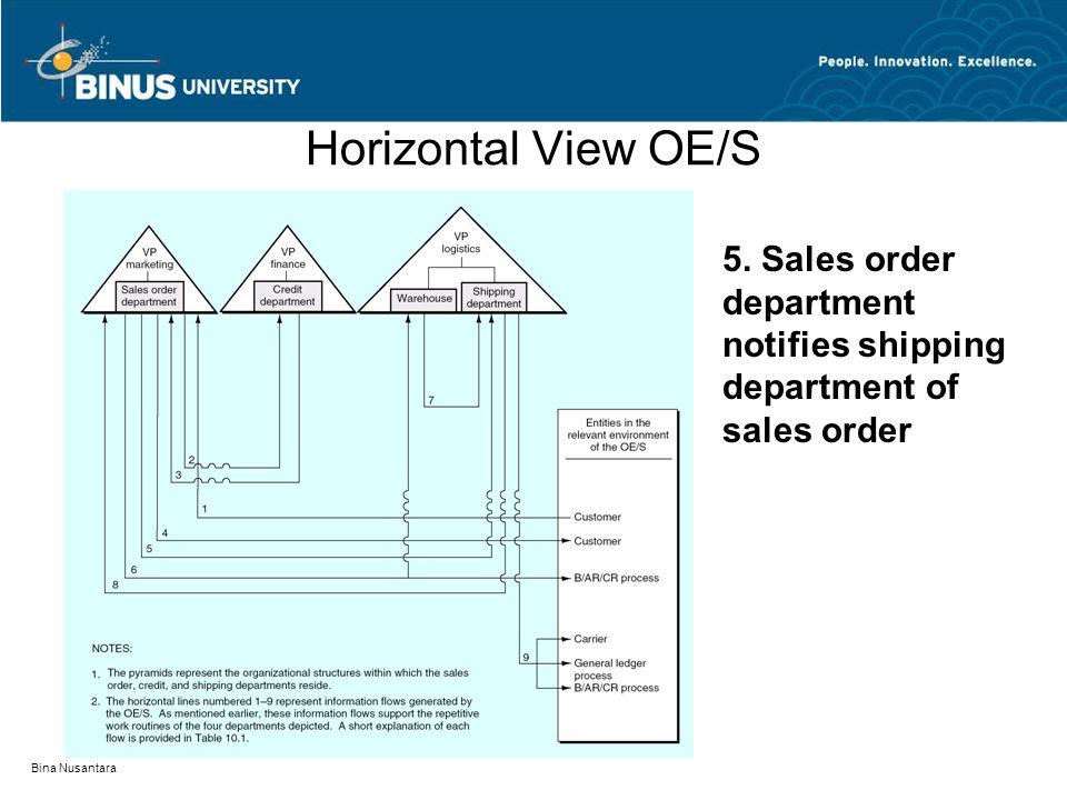 Bina Nusantara Horizontal View OE/S 5. Sales order department notifies shipping department of sales order