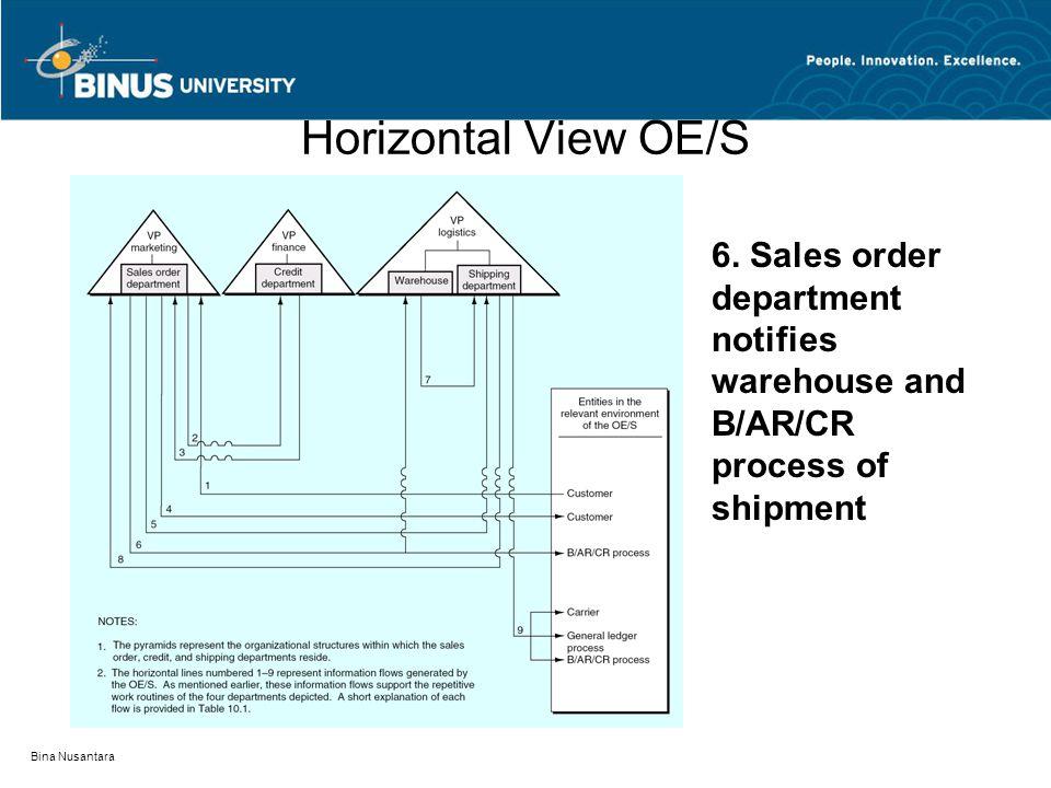 Bina Nusantara Horizontal View OE/S 6. Sales order department notifies warehouse and B/AR/CR process of shipment