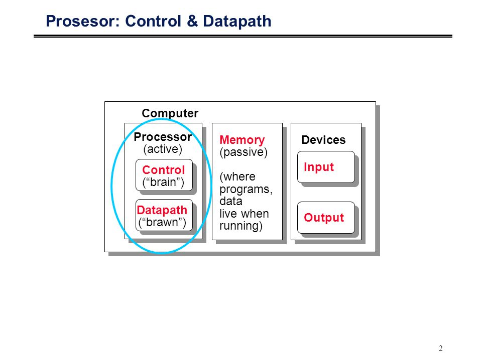 2 Prosesor: Control & Datapath Processor (active) Computer Control ( brain ) Datapath ( brawn ) Memory (passive) (where programs, data live when running) Devices Input Output