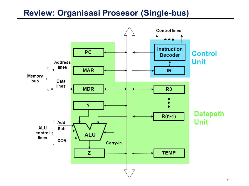 3 Review: Organisasi Prosesor (Single-bus) Y Z MDR MAR PC TEMP R(n-1) R0 IR Instruction Decoder ALU Carry-in Add Sub XOR Address lines Data lines Control lines Memory bus ALU control lines Control Unit Datapath Unit