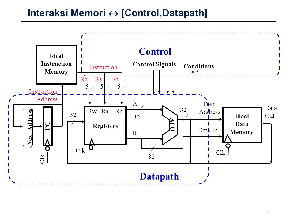 4 Interaksi Memori  [Control,Datapath] Data Out Clk 5 RwRaRb Registers Rd ALU Clk Data In Data Address Ideal Data Memory Instruction Address Ideal Instruction Memory Clk PC 5 Rs 5 Rt 32 A B Next Address Control Datapath Control Signals Conditions