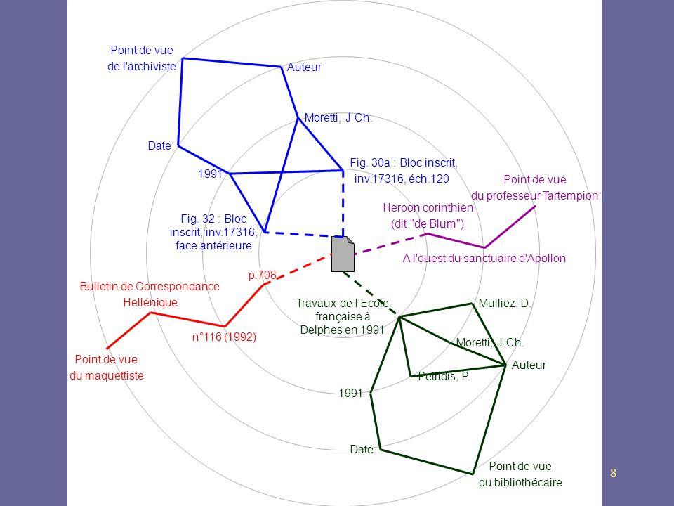 8 n°116 (1992) p.708 Bulletin de Correspondance Hellénique Point de vue du maquettiste Point de vue de l'archiviste Auteur Moretti, J-Ch. Date 1991 Fi
