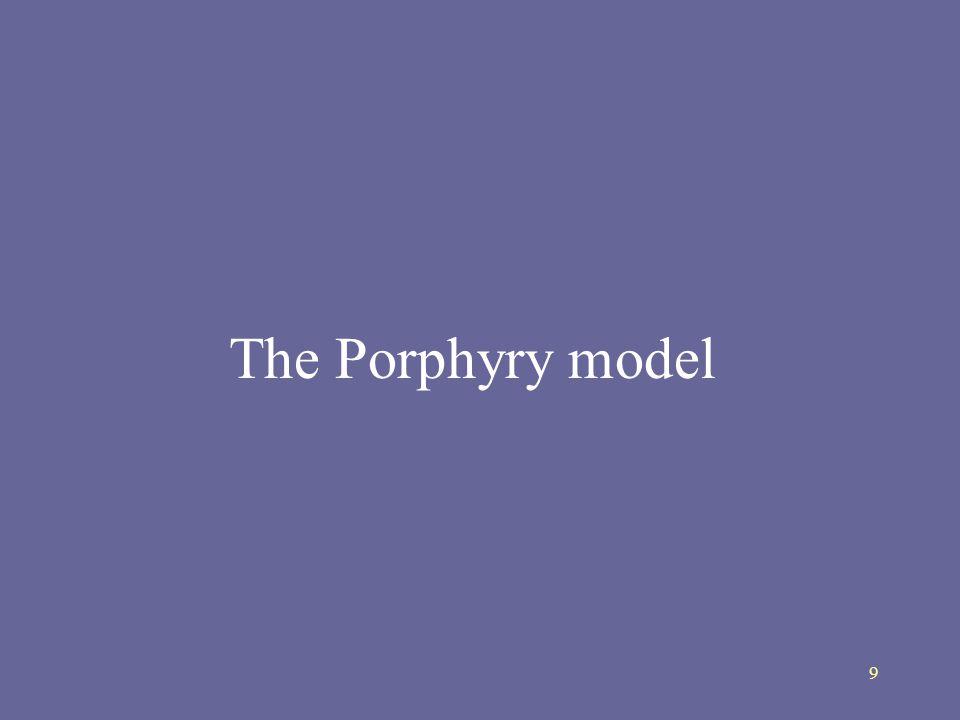 9 The Porphyry model