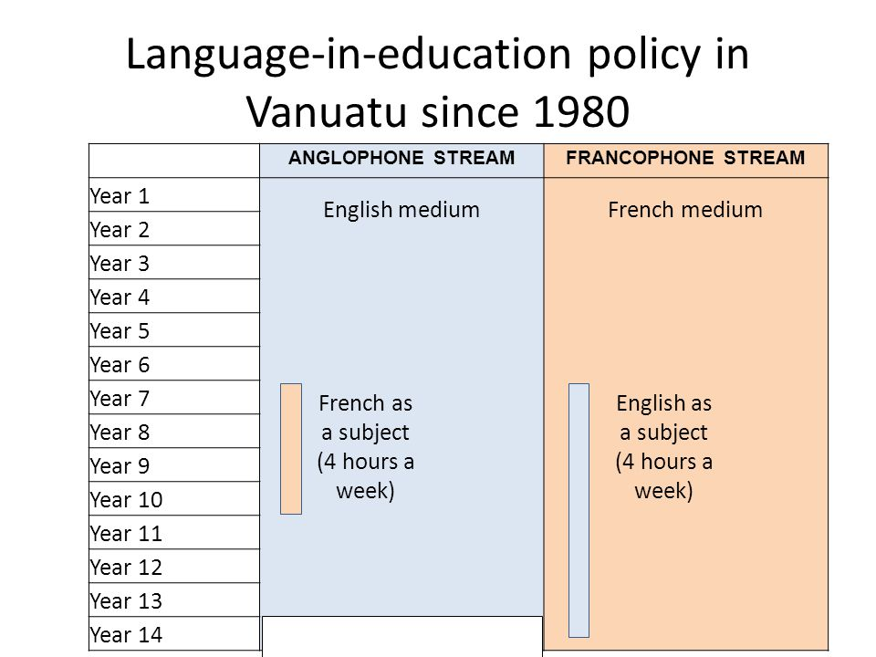 Language-in-education policy in Vanuatu since 1980 ANGLOPHONE STREAMFRANCOPHONE STREAM Year 1 English mediumFrench medium Year 2 Year 3 Year 4 Year 5 Year 6 Year 7 Year 8 Year 9 Year 10 Year 11 Year 12 Year 13 Year 14 French as a subject (4 hours a week) English as a subject (4 hours a week)