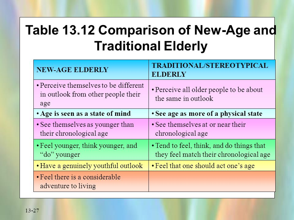 13-27 Table 13.12 Comparison of New-Age and Traditional Elderly NEW-AGE ELDERLY TRADITIONAL/STEREOTYPICAL ELDERLY Perceive themselves to be different