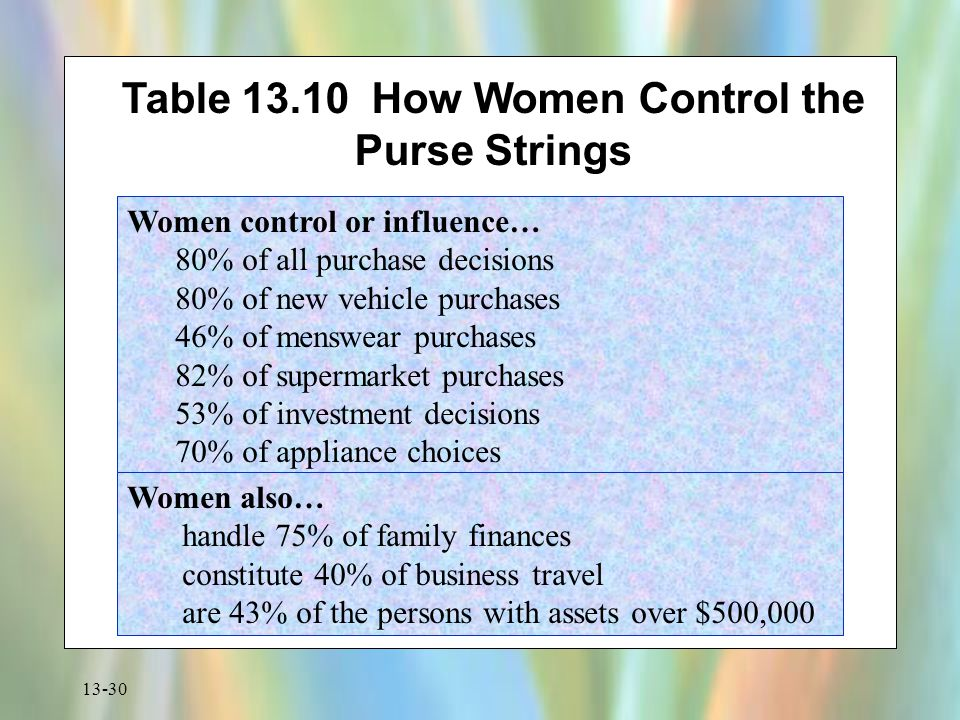 13-30 Table 13.10 How Women Control the Purse Strings Women control or influence… 80% of all purchase decisions 80% of new vehicle purchases 46% of me