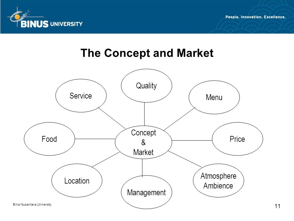 Bina Nusantara University 11 The Concept and Market Concept & Market Service Menu Location Atmosphere Ambience Management Quality FoodPrice