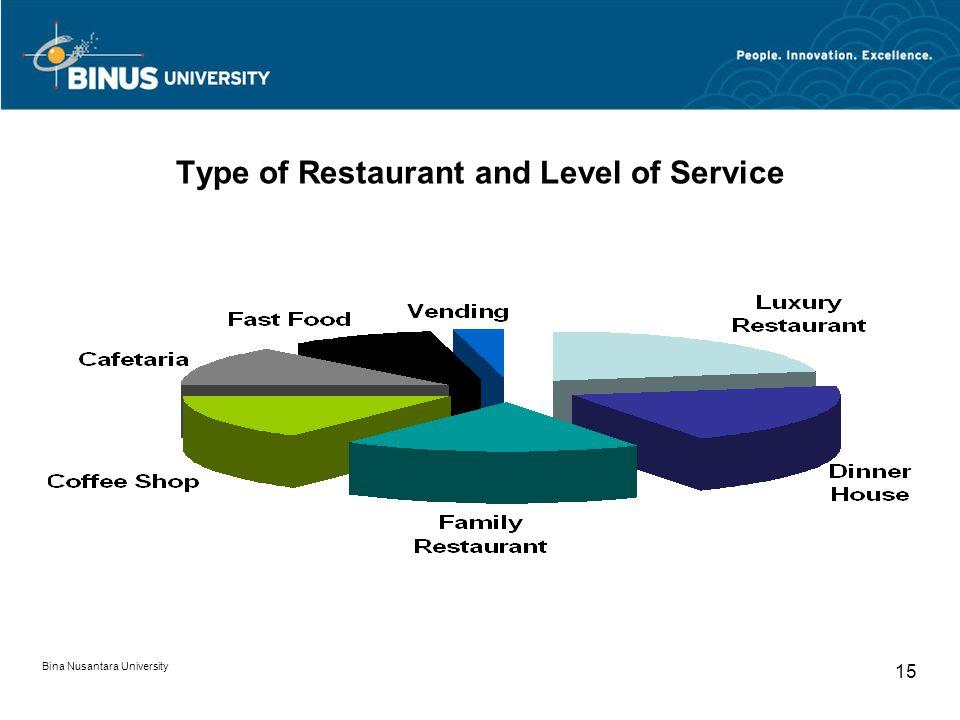 Bina Nusantara University 15 Type of Restaurant and Level of Service
