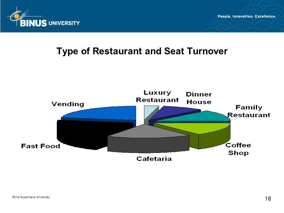 Bina Nusantara University 16 Type of Restaurant and Seat Turnover