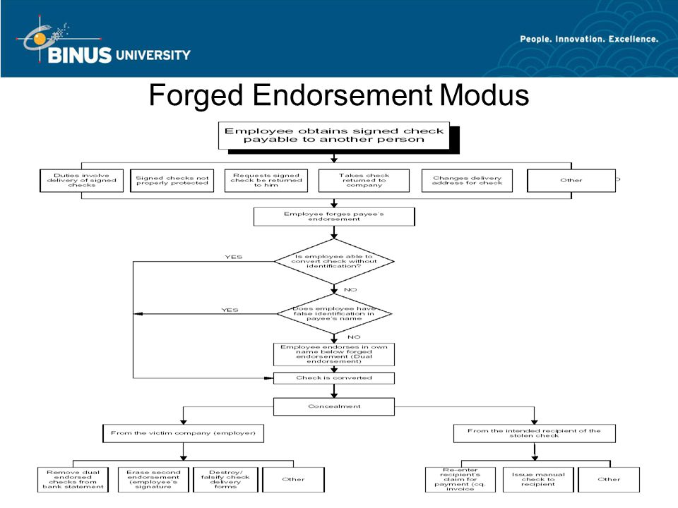 Forged Endorsement Modus