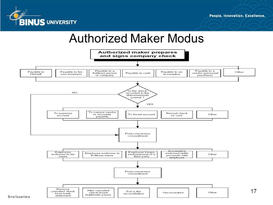 Authorized Maker Modus 17 Bina Nusantara