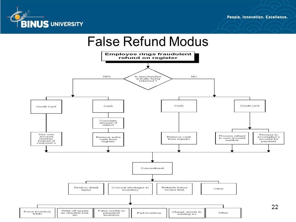 False Refund Modus 22