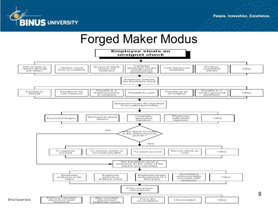 Forged Maker Modus 9 Bina Nusantara