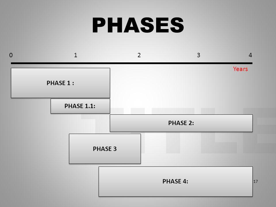 TITLE PHASES PHASE 1 : PHASE 2: PHASE 3 024 Years 17 13 PHASE 4: PHASE 1.1: