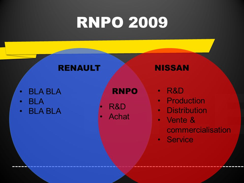 TITLE RNPO 2009 RENAULT NISSAN RNPO R&D Achat BLA R&D Production Distribution Vente & commercialisation Service