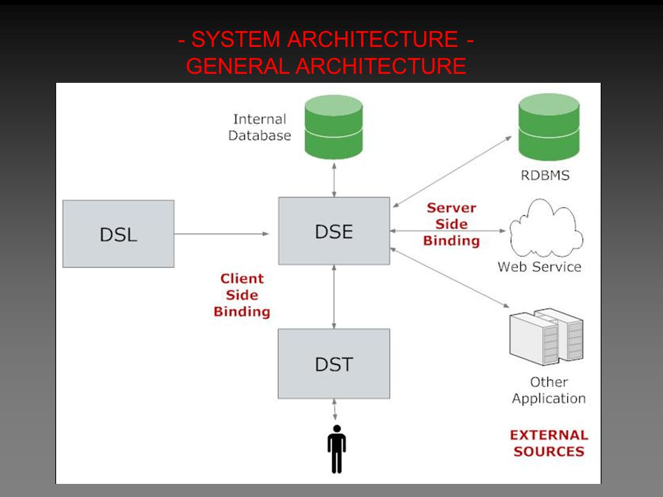 - SYSTEM ARCHITECTURE - GENERAL ARCHITECTURE